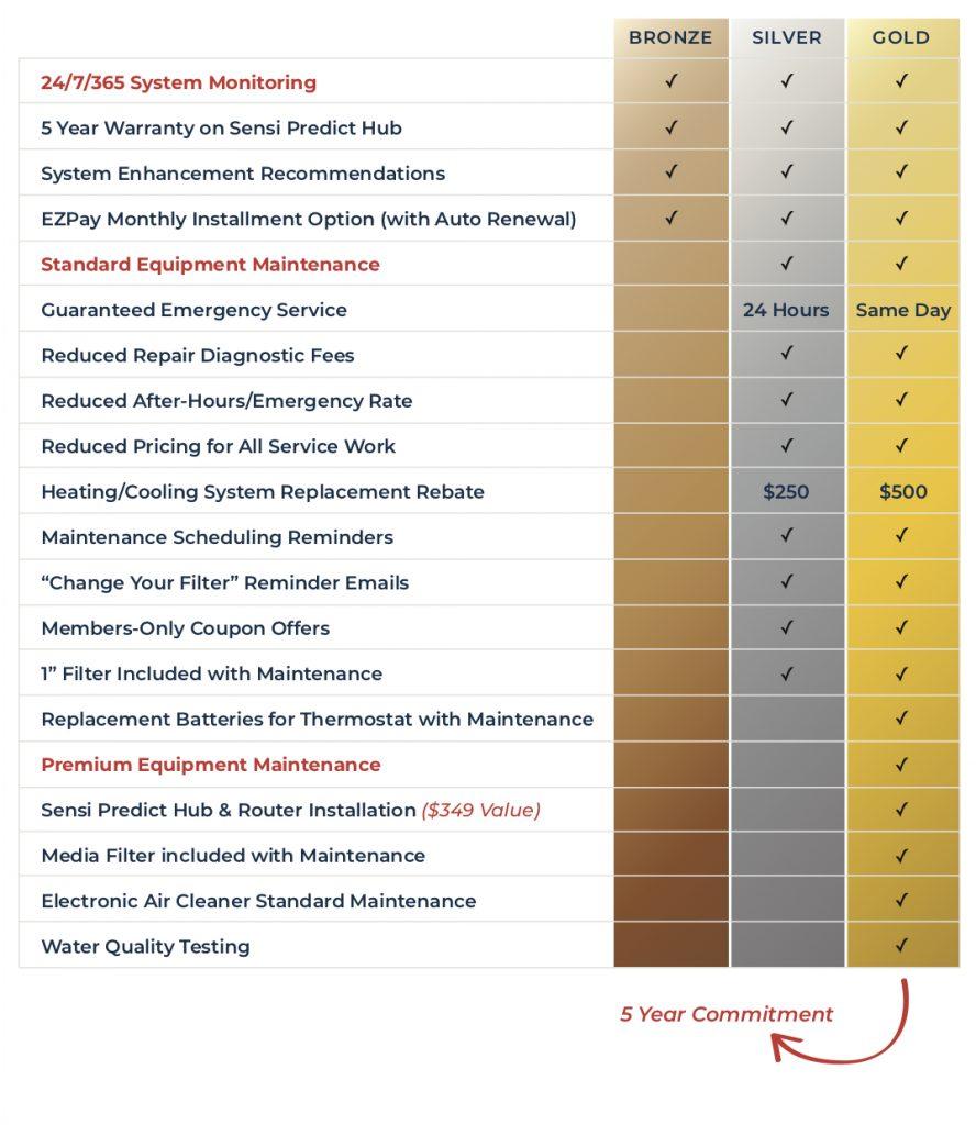 Smart Maintenance Plan chart